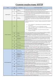 список кодів стану http u2014 вікіпедія