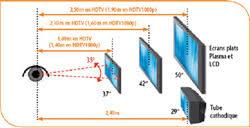 distance tv canapé conforama guide d achat tv