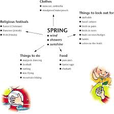 what is spring the seasons