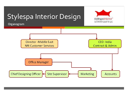 Interior Design Services Contract by Stylespa Profile