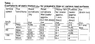 Friction Coefficient Table by International System Of Units Si