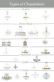 Types Of Chandeliers Styles Types Of Chandeliers As Well As Types Of
