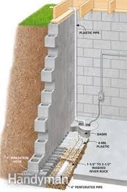 Interior Basement Drainage System How To Waterproof A Basement Family Handyman