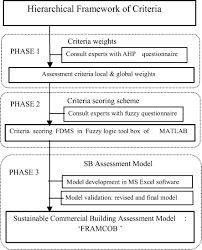 fuzzy logic and analytic hierarchy process u2013based conceptual model
