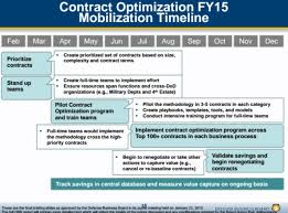 mckinsey u0027s 125b savings plan for the pentagon ignored