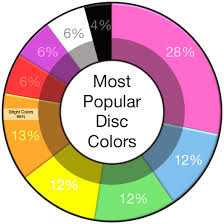 what is the most popular color for a kitchen cabinet best color for golf discs infinite discs