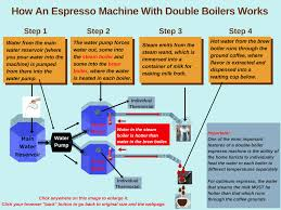 how does a manual lever espresso machine work