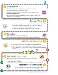 how to book sap certification