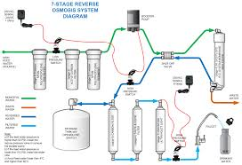 water filter ro system controller