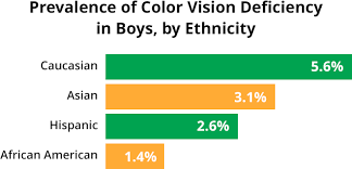 Cause Of Color Blindness Gles To Correct Red Green Color Blindness Periodic Tables