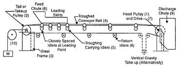 Conveyor Belt Cost Estimate by Conveyor Systems Queensminedesignwiki