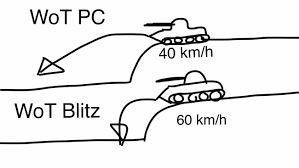 Wot Memes - put here your memes about physics of wot blitz general