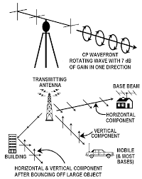 circular polarized cb beam antenna plans