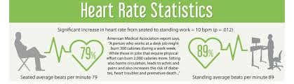 Benefits Of Standing Desk by Scientific Research Statistics About The Harmful Effects Of