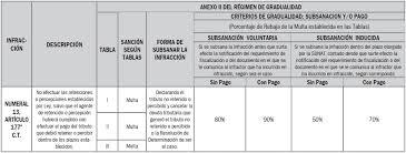 cuanto es la multa por no presentar la declaracion jurada 2015 blog casos prácticos cómo se determina la sanción por declarar