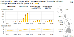 pv electric hawaii s electric system is changing with rooftop solar growth and