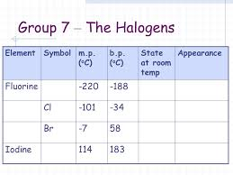 Group 7 Periodic Table Periodic Table Group 1 What Is This Also Known As What Do Group