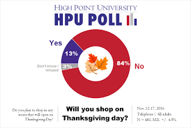 hpu poll majority of carolinians won t shop on thanksgiving