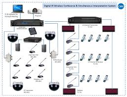 infrared wireless conference system u0026 infrared simultaneous