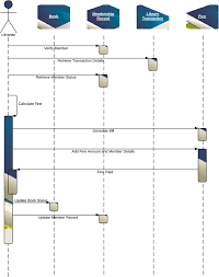 sequence diagram for library management system uml lucidchart
