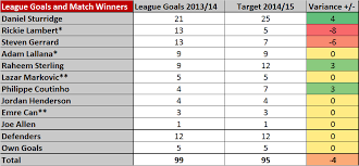 premier league goals table this is analysis stories and analysis relating to liverpool