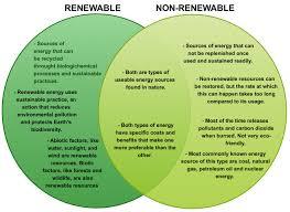 non renewable vs renewable resource venn diagram creately