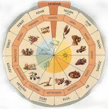 almanaque hebreo lunar 2016 descargar el significado de los meses del calendario hebreo unidos x israel