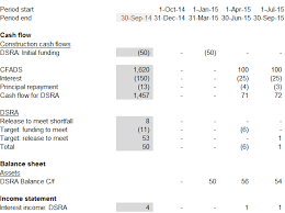 Project Finance Term Sheet Exle by Dsra Financial Modelling Of Debt Service Reserve Account Corality