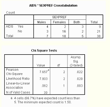 Two Way Frequency Table Worksheet Contingency Table What Is It Used For
