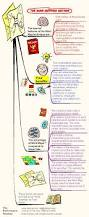 Human Brain Mapping 47 Best Mind Mapping Images On Pinterest Mind Maps Project