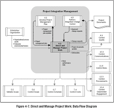 4 3 direct and manage project work a guide to the project