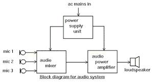 block diagram tutorial block diagrams electronics circuit and