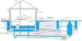 basement floor drain home design styles