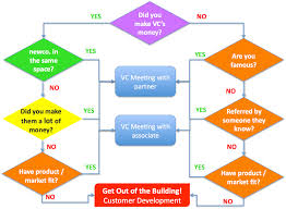 Project Management Software U2013 Thrive How To Get A Vc Meeting U2013 The Flowchart Steve Blank Custdev Vc