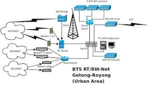 membuat rt rw net rt rw net lagi