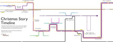 christmas story timeline visualization bible gateway blog