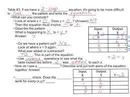 15 2 patterns u0026 equations envision math 6 youtube