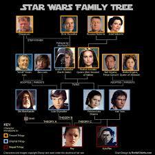printable star wars novel timeline star wars family tree chartgeek com