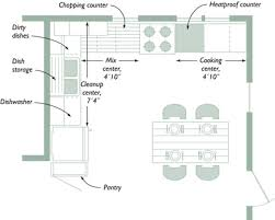 how to plan layout of kitchen planning your kitchen five tools for layout fine homebuilding
