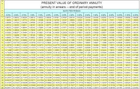Future Value Of Annuity Table Present Value Annuity Factor Table Pdf Brokeasshome Com