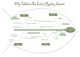 lack of reading interest fishbone diagram