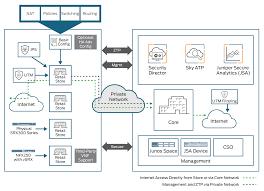 network floor plan what is secure retail juniper networks