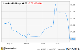 United Airline Stock Should Hawaiian Airlines Investors Fear United Continental U0027s