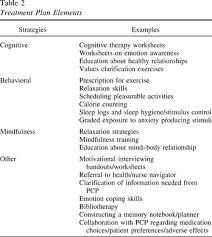 integrated care maturing the relationship between psychology and