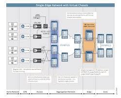 Home Network Design Diagram Reference Architecture Broadband Edge Network Design