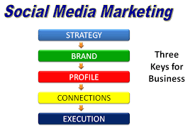 social media marketing business plan template professional