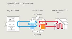 pompa di calore interna pompa di calore funzionamento prezzi e convenienza