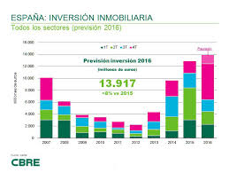 real estate investment in spain breaks a new record to more than