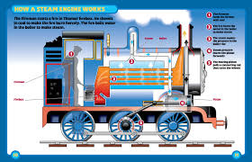how do industrial steam boilers work sesapro com