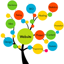 websiten design best web designers in kerala responsive web design company in